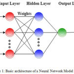 Figure 1: Basic architecture of a Neural Network Model.