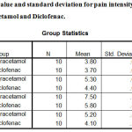 Table 1: Mean value and standard deviation for pain intensity of particpants following Paracetamol and Diclofenac.