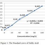 Figure 1: The Standard curve of Gallic Acid.
