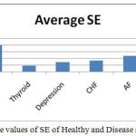 Figure 1: Average values of SE of Healthy and Disease subjects.