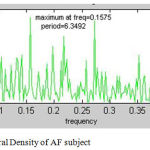 Figure 6: Power Spectral Density of AF subject.