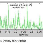 Figure 6: Power Spectral Density of AF subject.