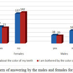 Figure 6: Pattern of answering by the males and females for each question.