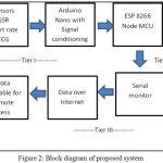 Figure 2: Block diagram of proposed system.