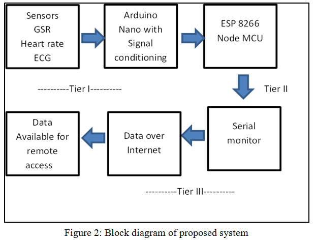 healthcare monitoring system based on wireless sensor