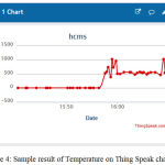Figure 4: sample result of Temperature on Thing Speak channel.