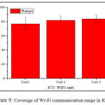 Figure 9: Coverage of Wi-Fi communication range in ICU
