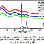 Figure 6: X-ray diffraction pattern, Black: AgNPs powder; Green: Pure PMMA; Blue: PMMA with 0.01wt % of AgNPs; Red: PMMA with 0.02wt % of Ag NPs.