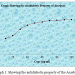Graph 1: Showing the antidiabetic property of the Acarbose.