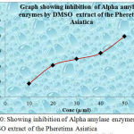 Graph 10: Showing inhibition of Alpha amylase enzymes by DMSO extract of the Pheretima Asiatica.
