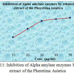 Graph 11: Inhibition of Alpha amylase enzymes by water extract of the Pheretima Asiatica.