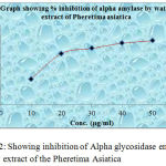 Graph 12: Showing inhibition of Alpha glycosidase enzymes by water extract of the Pheretima Asiatica.