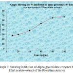 Graph 2: showing inhibition of Alpha glycosidase enzymes by Ethyl acetate extract of the Pheretima Asiatica.