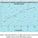 Graph 4: Showing inhibition of Alpha glycosidase enzymes by DMSO extract of the Pheretima Asiatica.