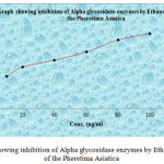 Graph 5: Showing inhibition of Alpha glycosidase enzymes by Ethanol extract of the Pheretima Asiatica.