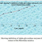 Graph 6: Showing inhibition of Alpha glycosidase enzymes by water extract of the Pheretima Asiatica.