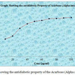 Graph 7: Showing the antidiabetic property of the Acarbose (Alpha amylase).
