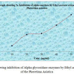 Graph 8: Showing inhibition of Alpha glycosidase enzymes by Ethyl acetate extract of the Pheretima Asiatica.