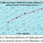 Graph 9: Showing inhibition of Alpha glycosidase enzymes by acetone extract of the Pheretima Asiatica.