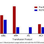 Figure 3: Blood product usage before and with the ROTEM analyser.