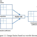 Figure 1.1: Image fusion based on wavelet decomposition.