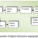 Figure 1.5: Schematic of digital subtraction angiography (DSA) [22].