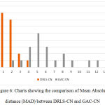 Figure 6: Charts showing the comparison of Mean Absolute distance (MAD) between DRLS-CN and GAC-CN.