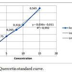 Figure 1: Quercetin standard curve.