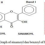 Figure 4: Graph of sinamoyl dan benzoyl of Flavonoids.