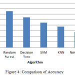 Figure 4: Comparison of Accuracy.