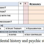 Figure 4: CFA – dental history and psychic status of the patient.