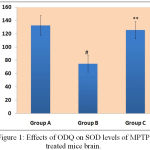 Figure 1: Effects of ODQ on SOD levels of MPTP treated mice brain.