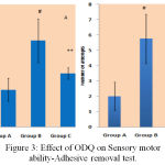 Figure 3: Effect of ODQ on Sensory motor ability-Adhesive removal test.