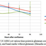 Figure 1: Viability of UC-MSCs at various time points in glutamax containing basal media (Himedia), and basal media without glutamax (Himedia or Gibco).