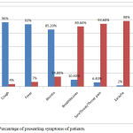 Graph 2: Percentage of presenting symptoms of patients.
