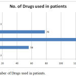 Graph 3: Number of Drugs used in patients.