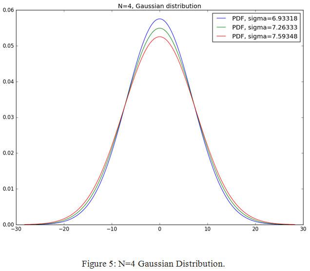 Probabilistic Identification and Estimation of Noise