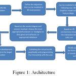 Figure 1: Architecture.