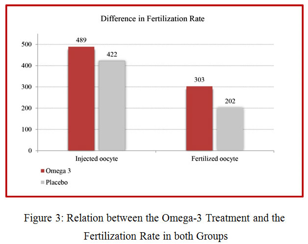 The Effect of Omega-3 on the Number of Retrieved Ova, Fertilization