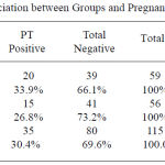Table 5: Association between Groups and Pregnancy Test Result.