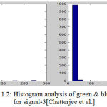 Figure 11.2: Histogram analysis of green & blue intensity for signal-3[Chatterjee et al.]