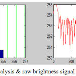 Figure 15.1: Histogram analysis & raw brightness signal for signal-2[Chatterjee et al.]