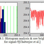 Figure 18.1: Histogram analysis & raw brightness signal for signal-5[Chatterjee et al.]
