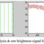 Figure 19.1: Histogram analysis & raw brightness signal for signal-1[Chatterjee et al.]