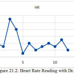 Figure 21.2: Heart Rate Reading with Dr. Trust