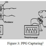 Figure 3: PPG Capturing2