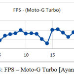 Figure 4: FPS – Moto-G Turbo [Ayan Chatterjee]