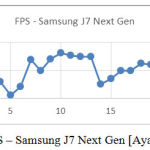 Figure 5: FPS – Samsung J7 Next Gen [Ayan Chatterjee]