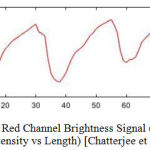 Figure 6.1: Red Channel Brightness Signal (Average Pixel Intensity vs Length) [Chatterjee et al.]