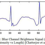 Figure 6.2: Blue Channel Brightness Signal (Average Pixel Intensity vs Length) [Chatterjee et al.]
